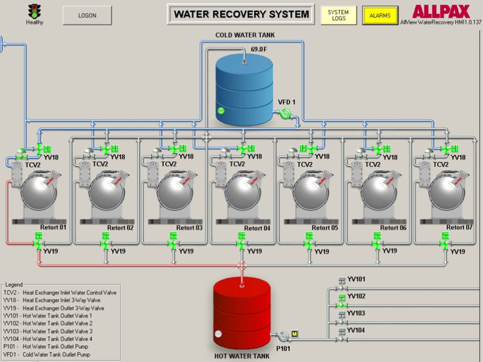 Water Recovery Systems Energy Recovery Allpax